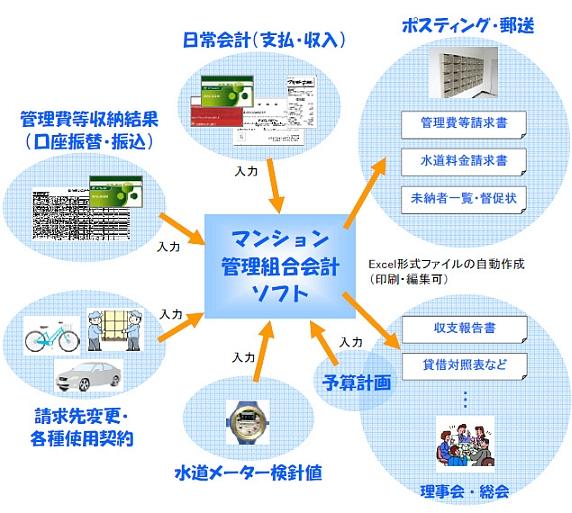 会計ソフトのご利用イメージ
